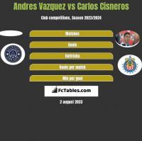 Andres Vazquez vs Carlos Cisneros h2h player stats