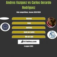 Andres Vazquez vs Carlos Gerardo Rodriguez h2h player stats