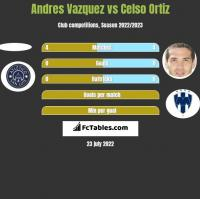 Andres Vazquez vs Celso Ortiz h2h player stats