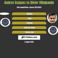 Andres Vazquez vs Dieter Villalpando h2h player stats