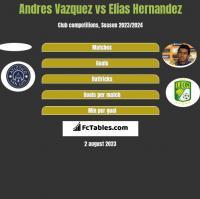 Andres Vazquez vs Elias Hernandez h2h player stats