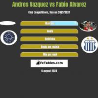 Andres Vazquez vs Fabio Alvarez h2h player stats