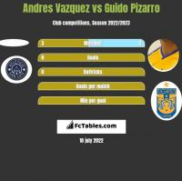 Andres Vazquez vs Guido Pizarro h2h player stats