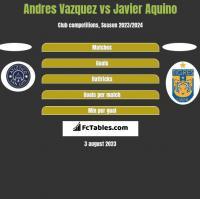Andres Vazquez vs Javier Aquino h2h player stats