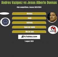 Andres Vazquez vs Jesus Alberto Duenas h2h player stats