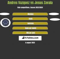 Andres Vazquez vs Jesus Zavala h2h player stats