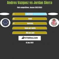 Andres Vazquez vs Jordan Sierra h2h player stats