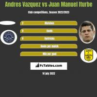 Andres Vazquez vs Juan Manuel Iturbe h2h player stats