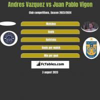 Andres Vazquez vs Juan Pablo Vigon h2h player stats