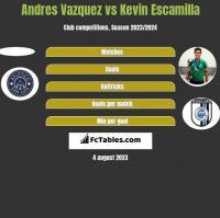 Andres Vazquez vs Kevin Escamilla h2h player stats