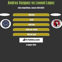 Andres Vazquez vs Leonel Lopez h2h player stats