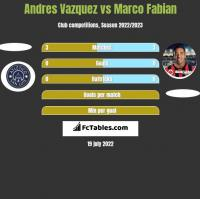 Andres Vazquez vs Marco Fabian h2h player stats