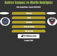 Andres Vazquez vs Martin Rodriguez h2h player stats