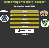 Andres Vazquez vs Mauro Fernandez h2h player stats