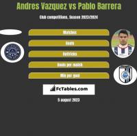 Andres Vazquez vs Pablo Barrera h2h player stats