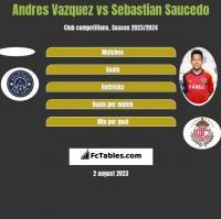 Andres Vazquez vs Sebastian Saucedo h2h player stats