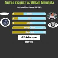 Andres Vazquez vs William Mendieta h2h player stats