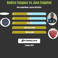 Andres Vazquez vs Jose Esquivel h2h player stats