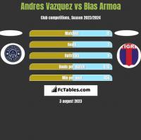 Andres Vazquez vs Blas Armoa h2h player stats