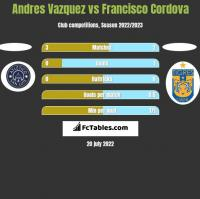 Andres Vazquez vs Francisco Cordova h2h player stats