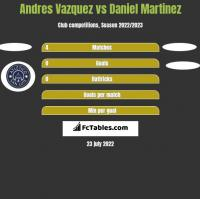 Andres Vazquez vs Daniel Martinez h2h player stats