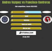 Andres Vazquez vs Francisco Contreras h2h player stats