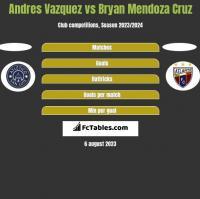 Andres Vazquez vs Bryan Mendoza Cruz h2h player stats
