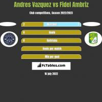Andres Vazquez vs Fidel Ambriz h2h player stats