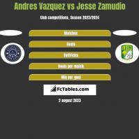 Andres Vazquez vs Jesse Zamudio h2h player stats