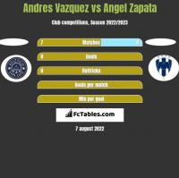 Andres Vazquez vs Angel Zapata h2h player stats