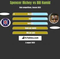 Spencer Richey vs Bill Hamid h2h player stats