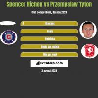 Spencer Richey vs Przemysław Tytoń h2h player stats