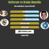 Getterson vs Braian Mansilla h2h player stats