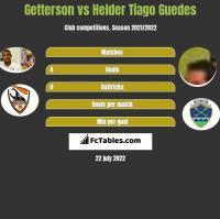 Getterson vs Helder Tiago Guedes h2h player stats
