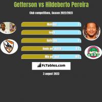 Getterson vs Hildeberto Pereira h2h player stats