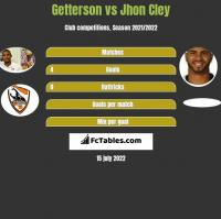 Getterson vs Jhon Cley h2h player stats
