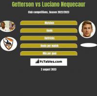 Getterson vs Luciano Nequecaur h2h player stats