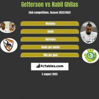 Getterson vs Nabil Ghilas h2h player stats