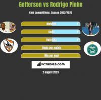 Getterson vs Rodrigo Pinho h2h player stats
