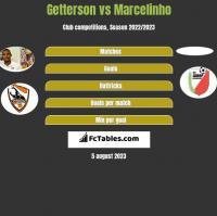 Getterson vs Marcelinho h2h player stats