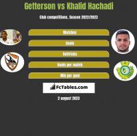 Getterson vs Khalid Hachadi h2h player stats