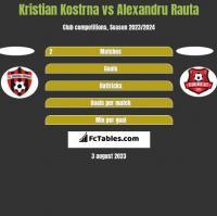 Kristian Kostrna vs Alexandru Rauta h2h player stats