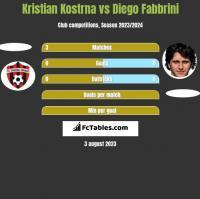 Kristian Kostrna vs Diego Fabbrini h2h player stats