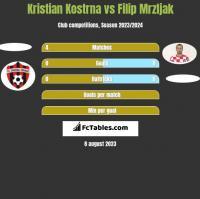 Kristian Kostrna vs Filip Mrzljak h2h player stats