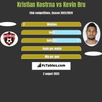 Kristian Kostrna vs Kevin Bru h2h player stats