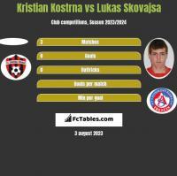 Kristian Kostrna vs Lukas Skovajsa h2h player stats