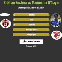 Kristian Kostrna vs Mamoutou N'Diaye h2h player stats