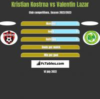 Kristian Kostrna vs Valentin Lazar h2h player stats