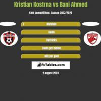 Kristian Kostrna vs Bani Ahmed h2h player stats