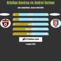 Kristian Kostrna vs Andrei Serban h2h player stats